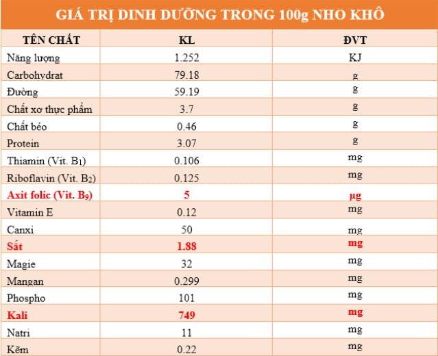 Nho khô Ninh Thuận Phararaisins